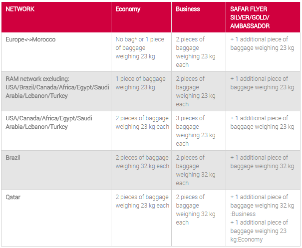 Royal Air Maroc baggage allowance